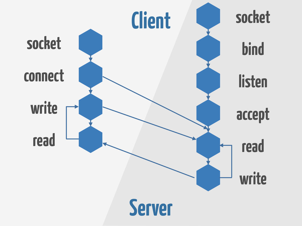Client Server socket connect write write read a...