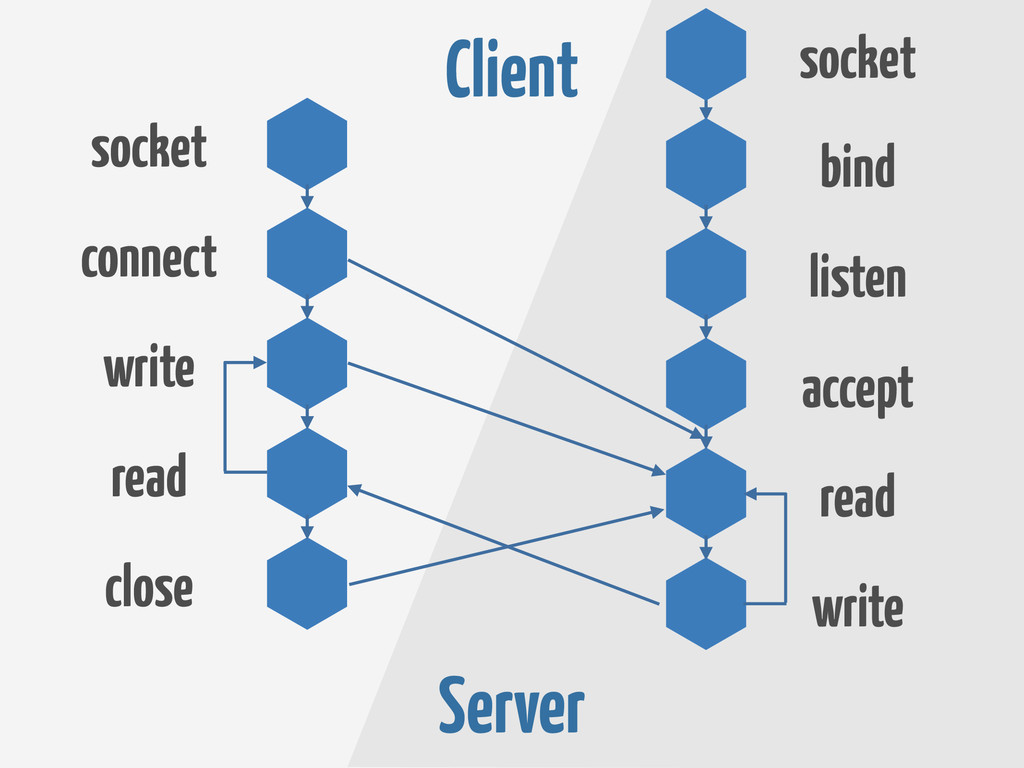Client Server socket connect write read close w...