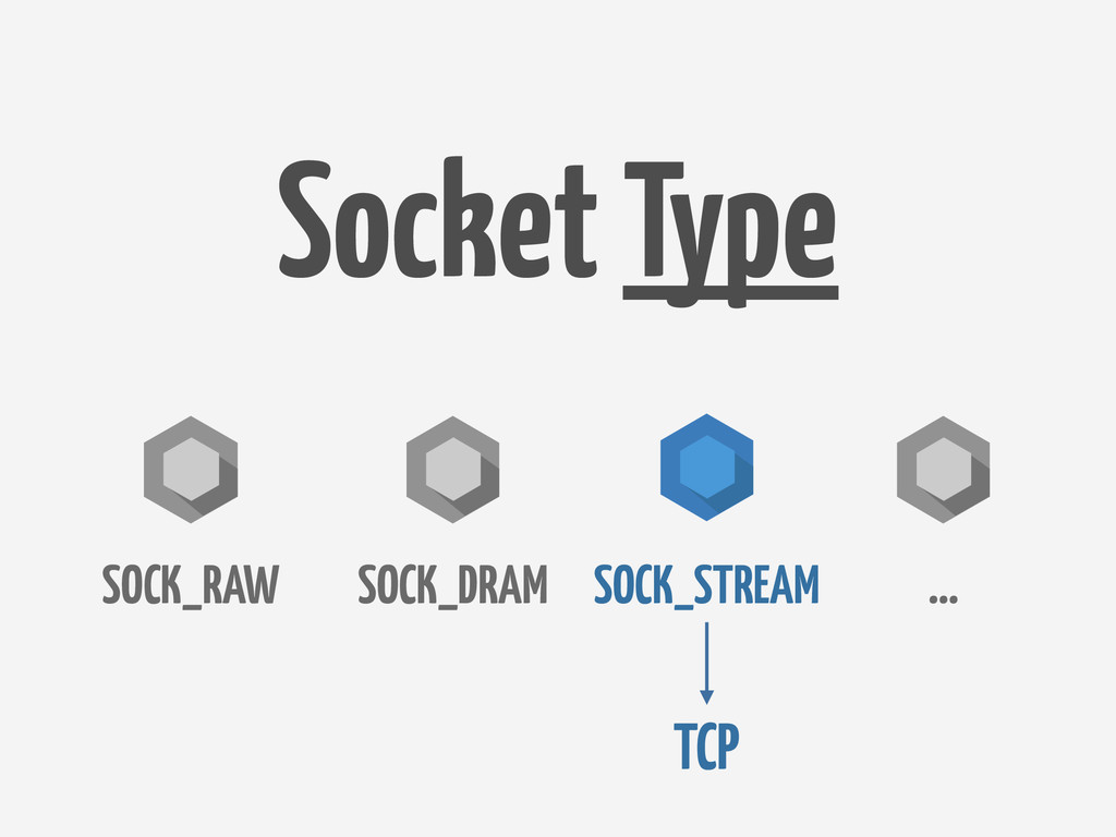 Socket Type SOCK_DRAM SOCK_RAW SOCK_STREAM … TCP