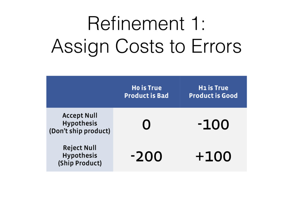 Refinement 1: Assign Costs to Errors H0 is True...