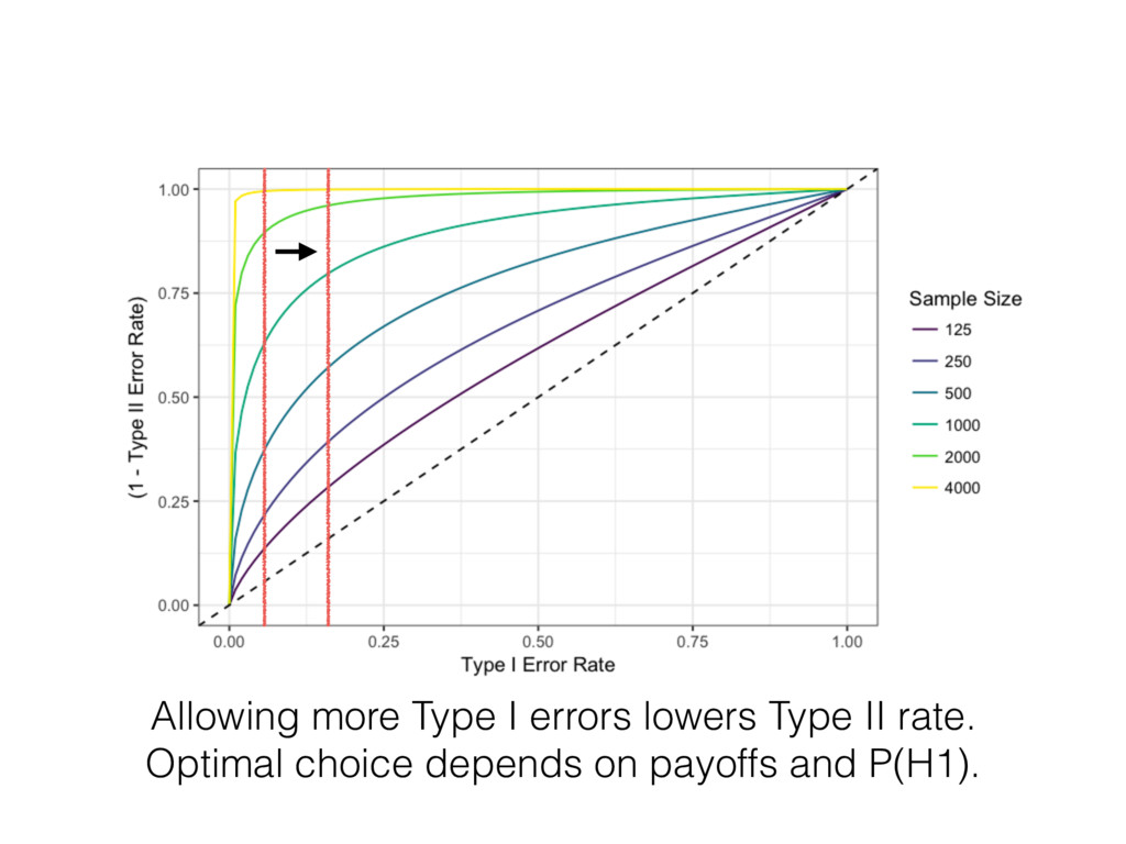 Allowing more Type I errors lowers Type II rate...