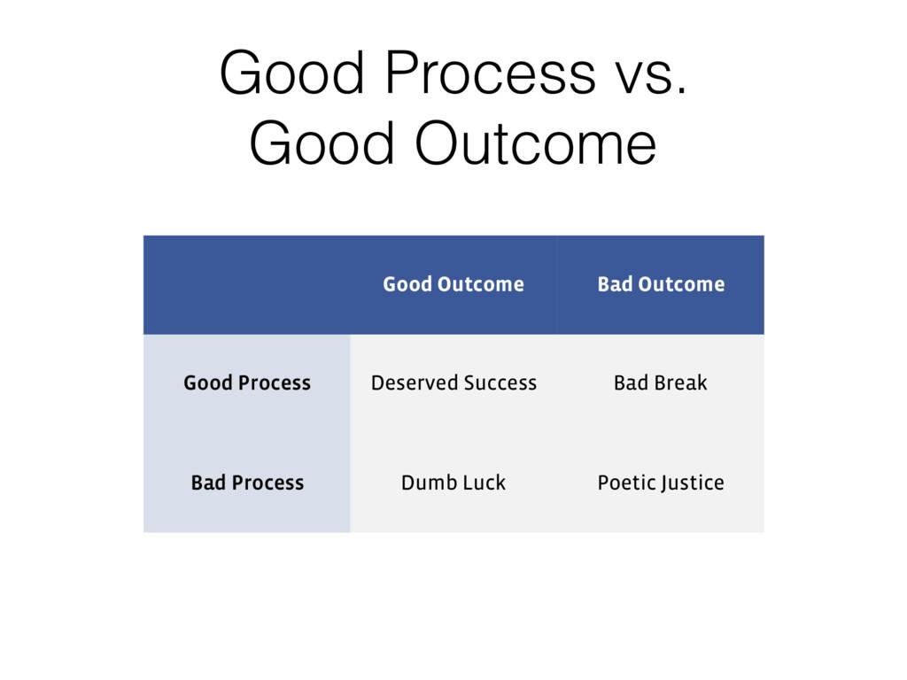 Good Process vs. Good Outcome Good Outcome Bad ...
