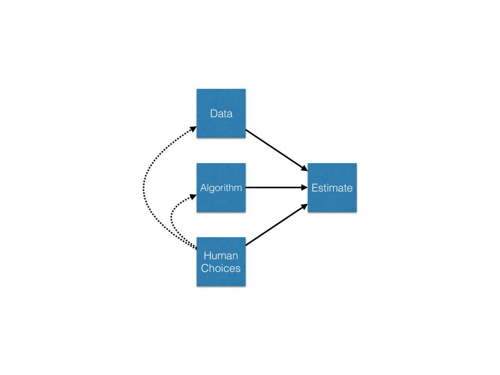 Data Algorithm Human Choices Estimate