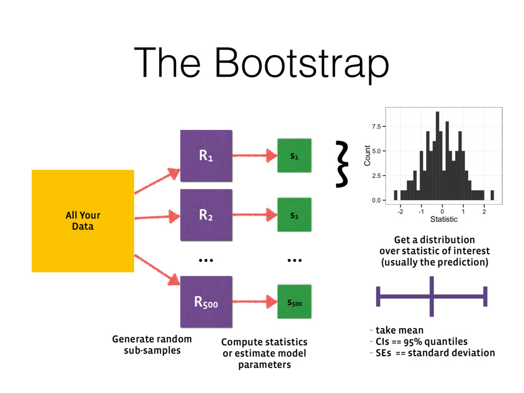 The Bootstrap R1 All Your Data R2 … R500 Genera...