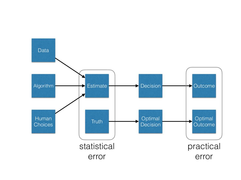 Data Algorithm Human Choices Estimate Decision...