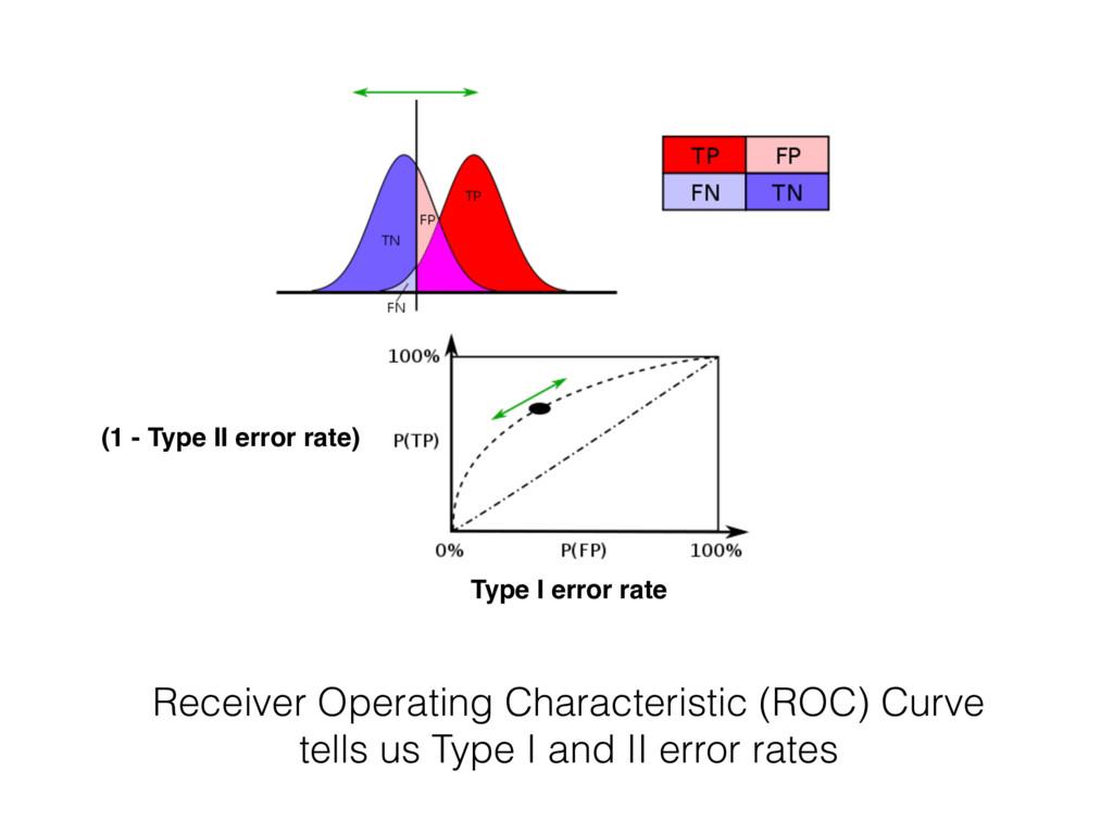 Receiver Operating Characteristic (ROC) Curve t...