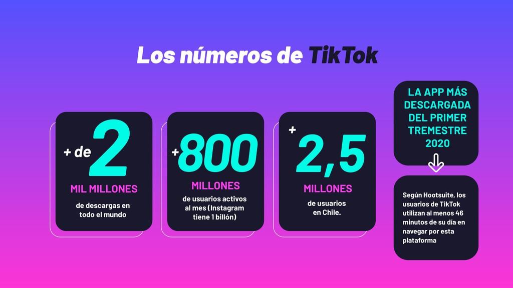 Según Hootsuite, los usuarios de TikTok utiliza...