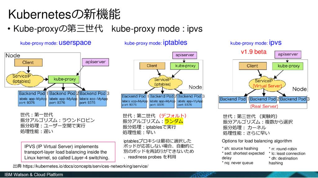• Kube-proxyの第三世代 kube-proxy mode : ipvs Kubern...