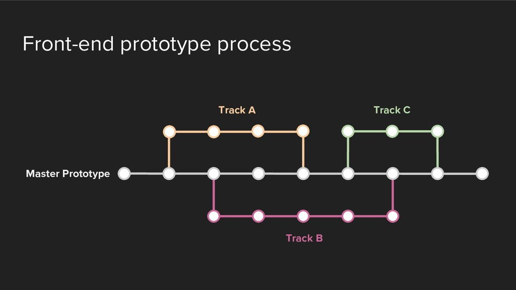 Front-end prototype process Track A Track C Tra...