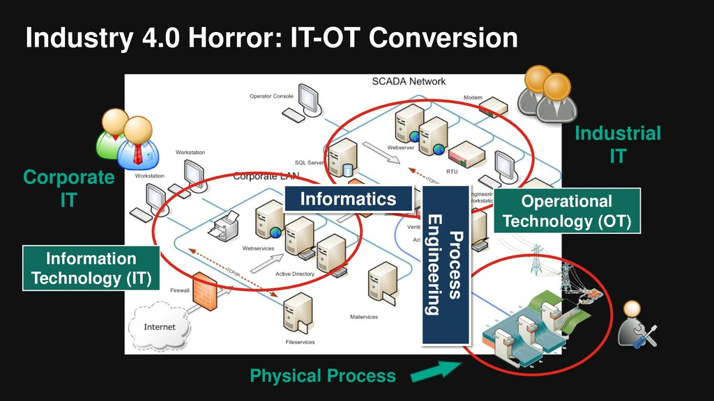 Industry 4.0 Horror: IT-OT Conversion Corporate...
