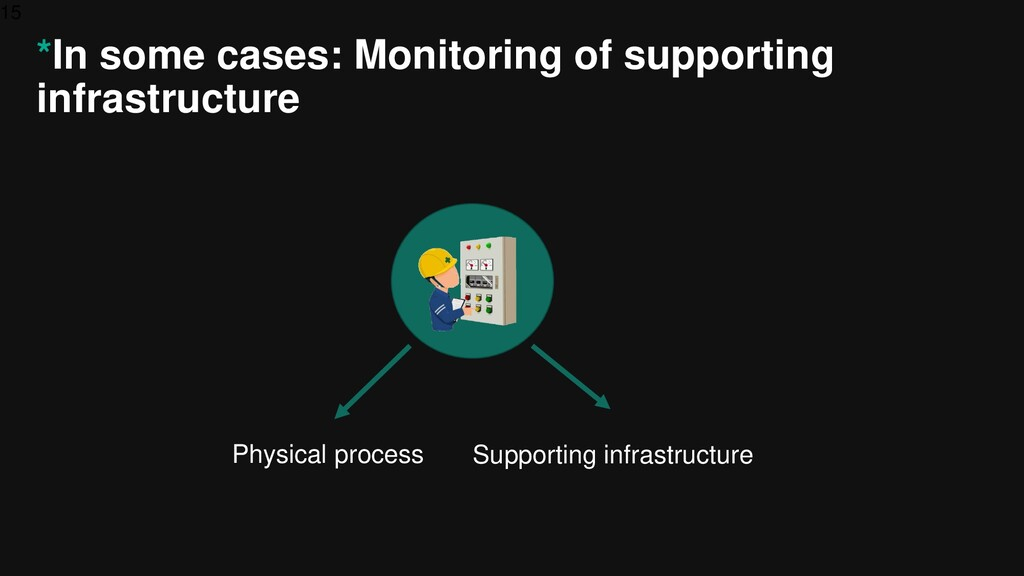 15 *In some cases: Monitoring of supporting inf...
