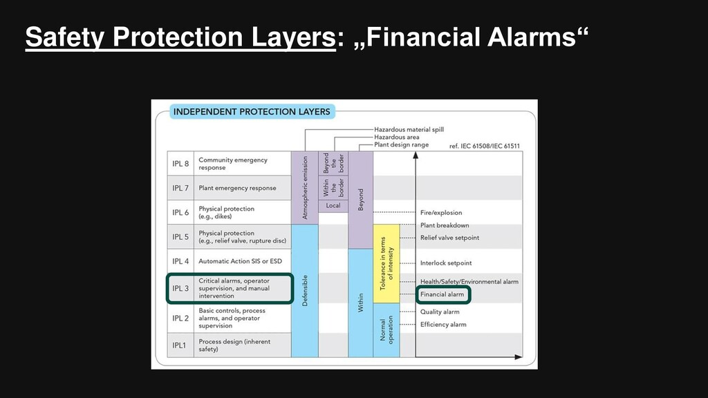 """Safety Protection Layers: """"Financial Alarms"""""""