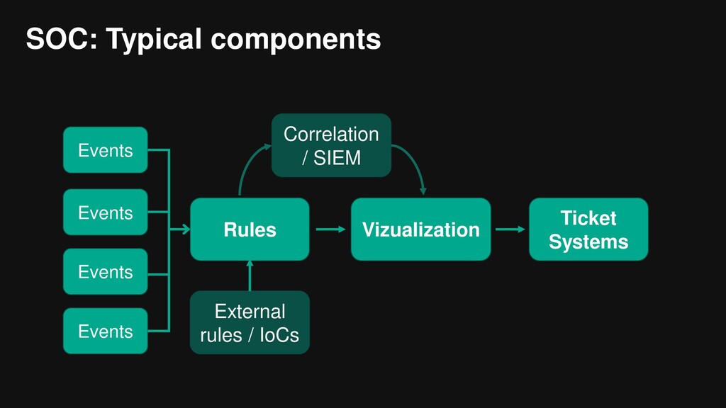 SOC: Typical components Events Events Events Ev...