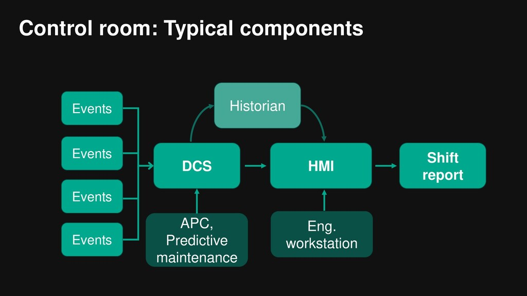 Control room: Typical components Events Events ...