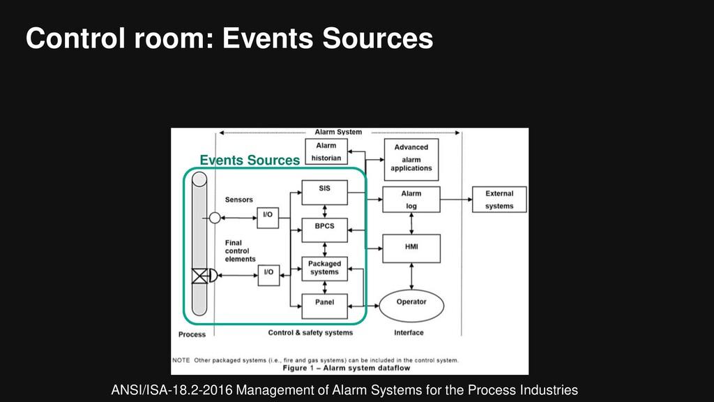 Control room: Events Sources Events Sources ANS...