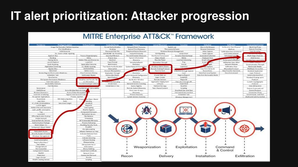 IT alert prioritization: Attacker progression