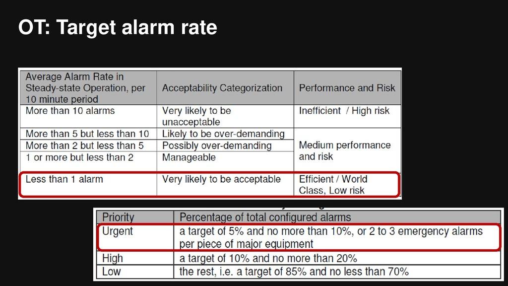 OT: Target alarm rate