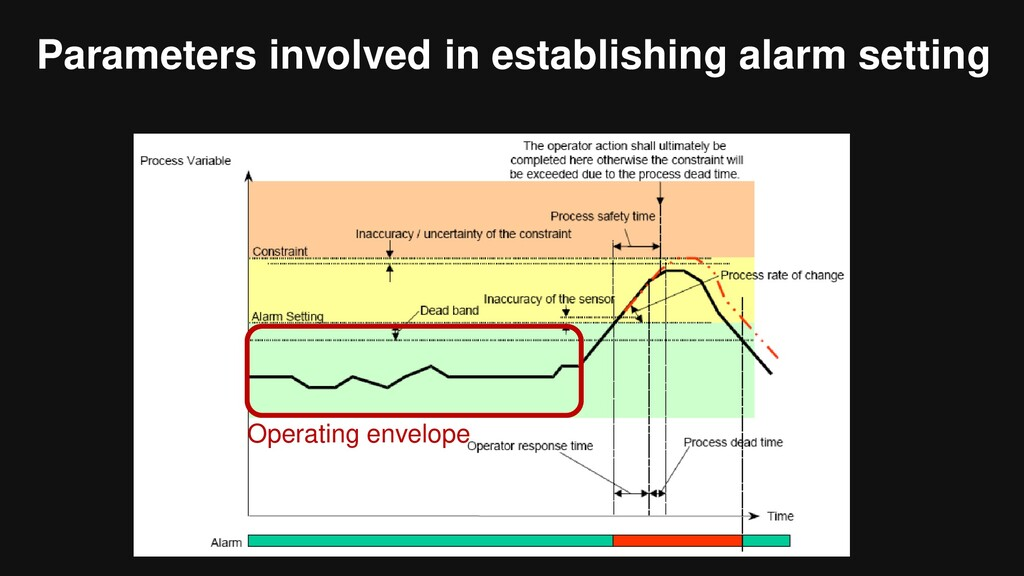Parameters involved in establishing alarm setti...