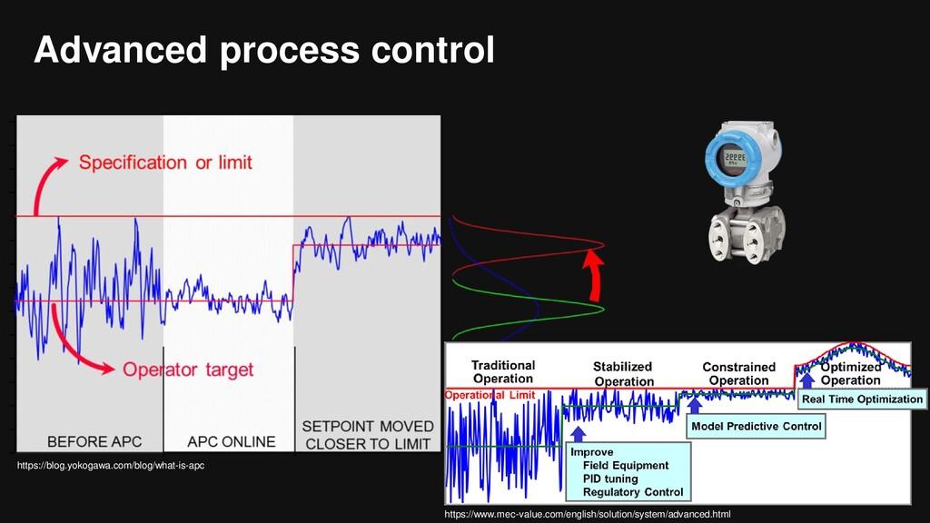 Advanced process control https://blog.yokogawa....