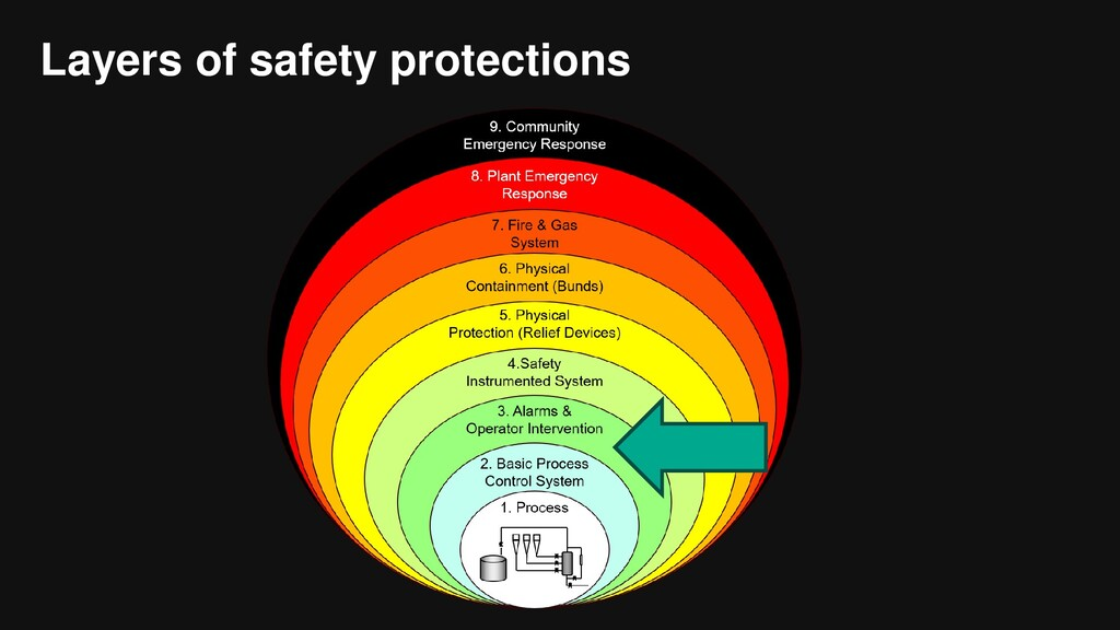 Layers of safety protections