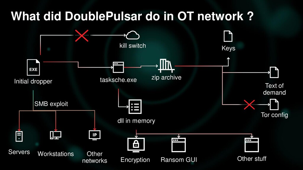 What did DoublePulsar do in OT network ? 73 Ini...