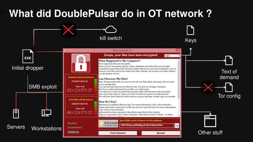 What did DoublePulsar do in OT network ? 74 Ini...