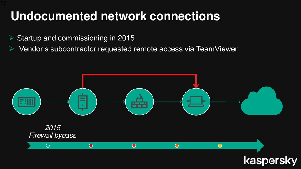 77 Undocumented network connections 2015 Firewa...