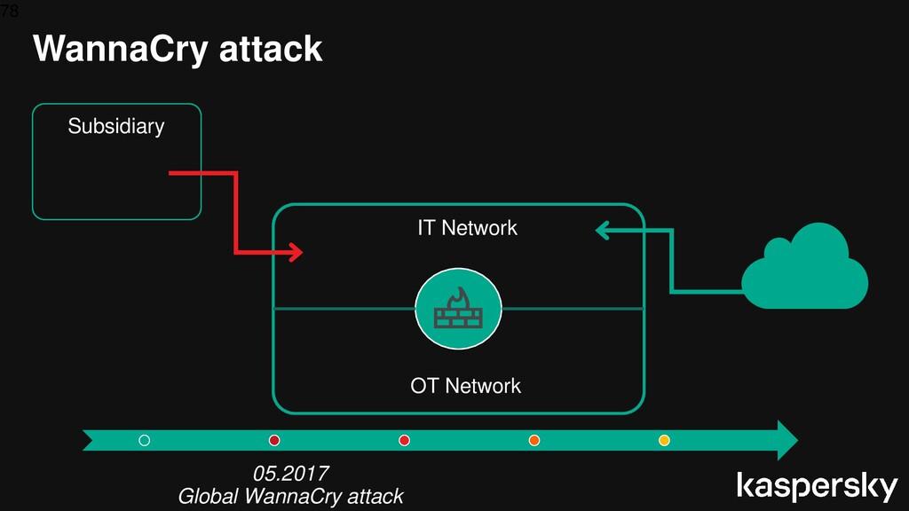 78 WannaCry attack 05.2017 Global WannaCry atta...