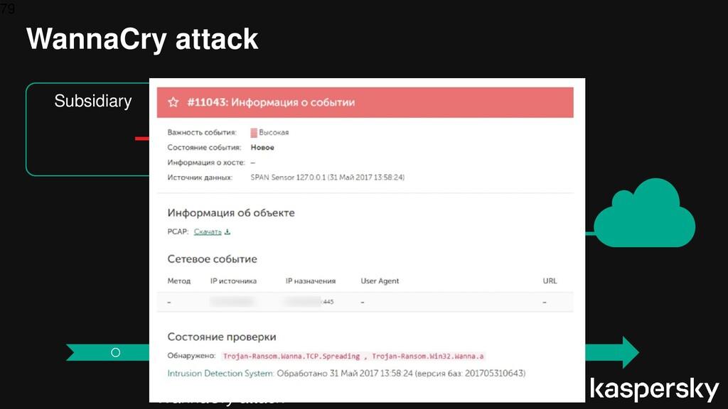 79 WannaCry attack 05.2017 WannaCry attack IT N...
