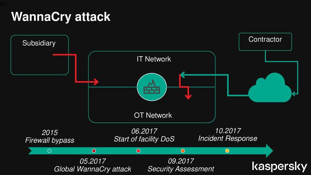 81 WannaCry attack 05.2017 Global WannaCry atta...