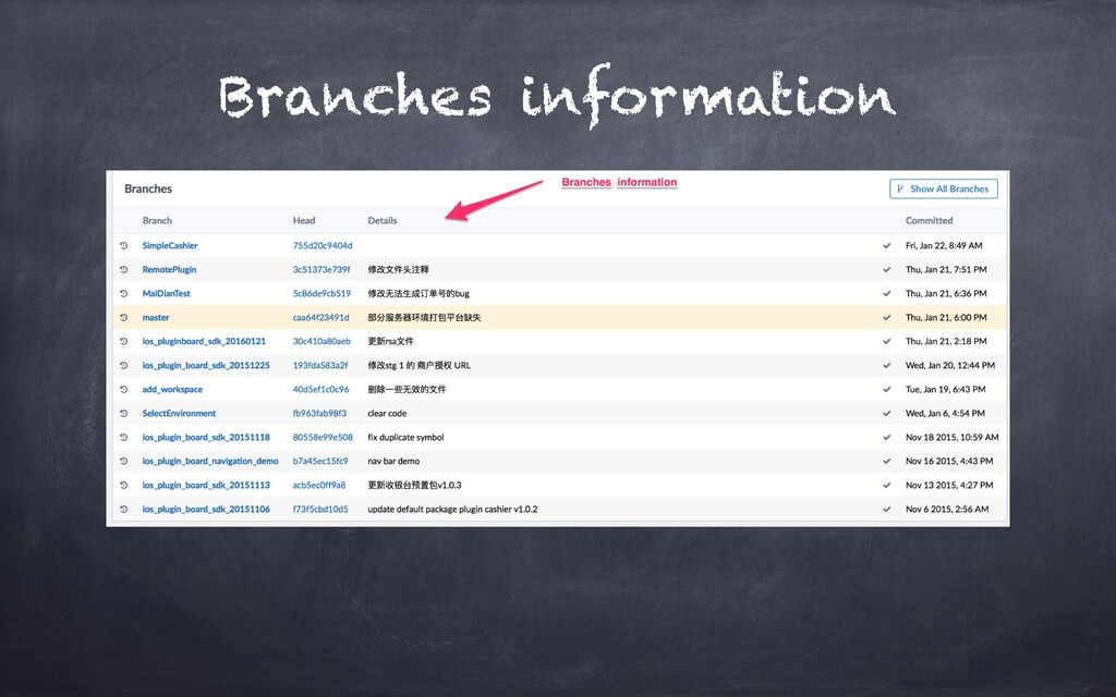 Branches information
