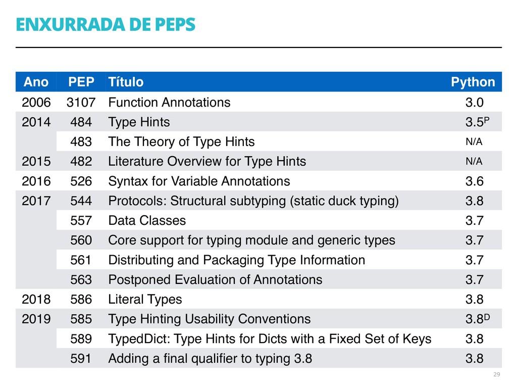 ENXURRADA DE PEPS 29 Ano PEP Título Python 2006...
