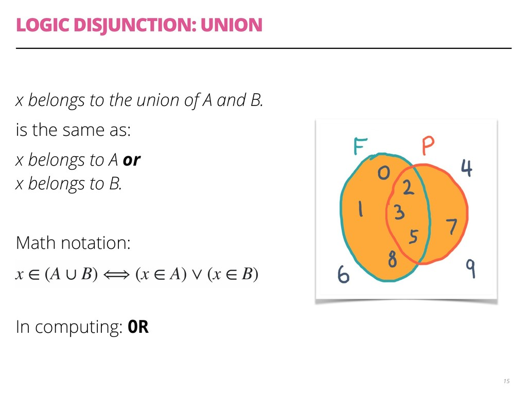 LOGIC DISJUNCTION: UNION x belongs to the union...