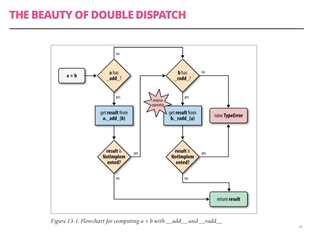 THE BEAUTY OF DOUBLE DISPATCH 40