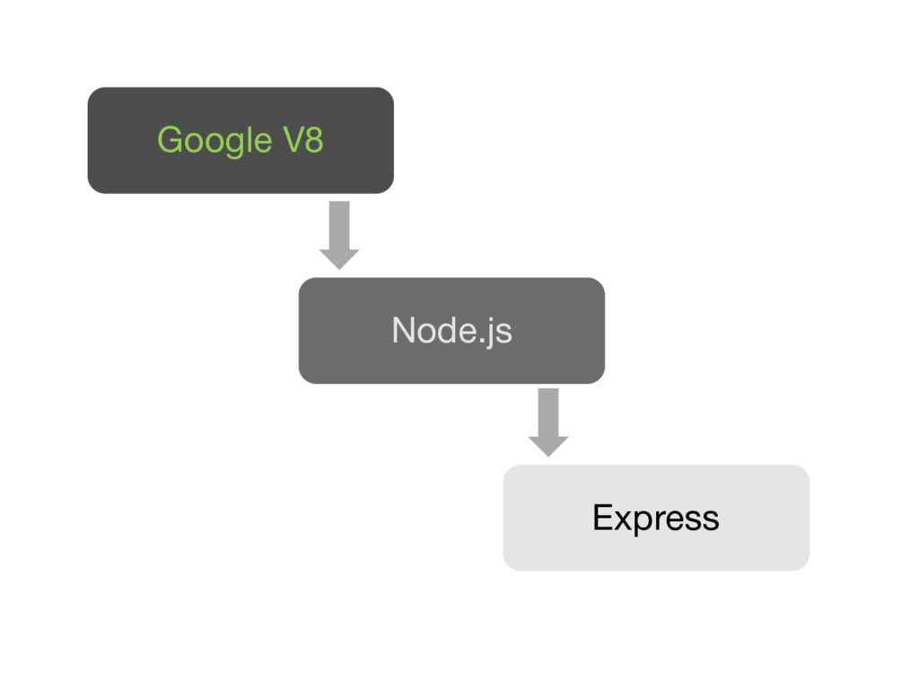 Google V8 Node.js Express
