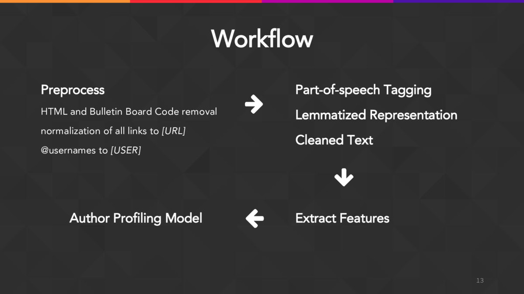 Workflow 13 Preprocess HTML and Bulletin Board ...