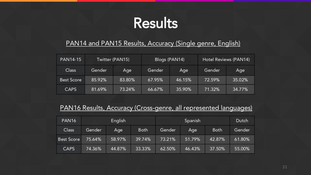 Results 21 PAN16 Results, Accuracy (Cross-genre...