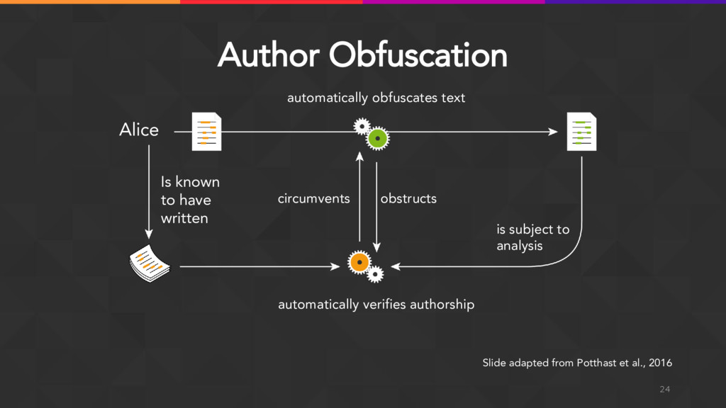 Author Obfuscation 24 Slide adapted from Pottha...