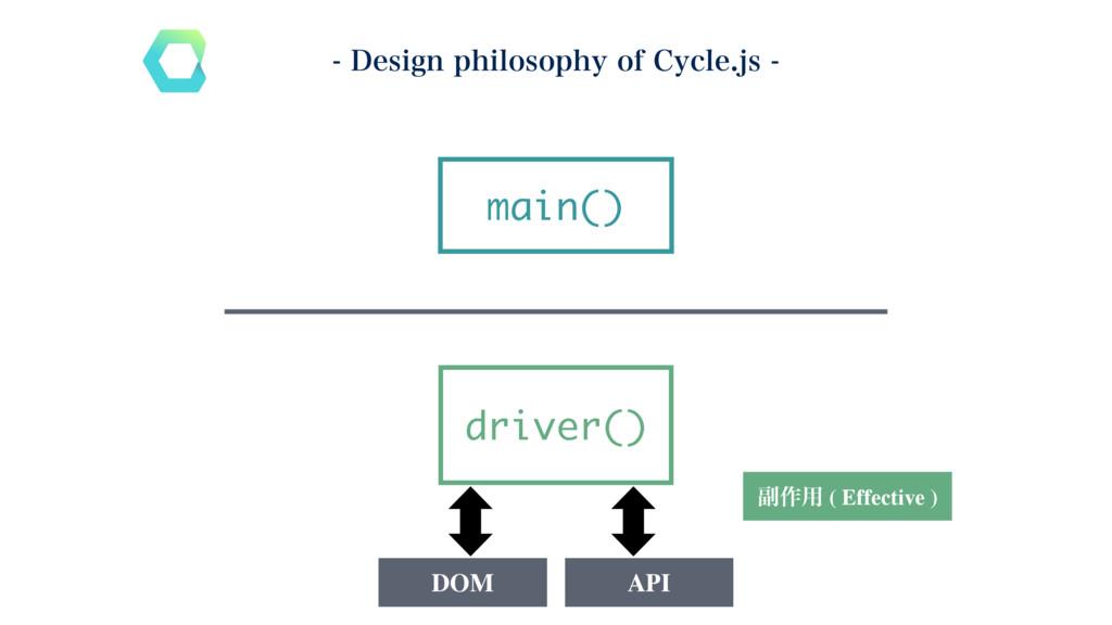 driver() main() ෭࡞༻ ( Effective ) DOM API %FT...