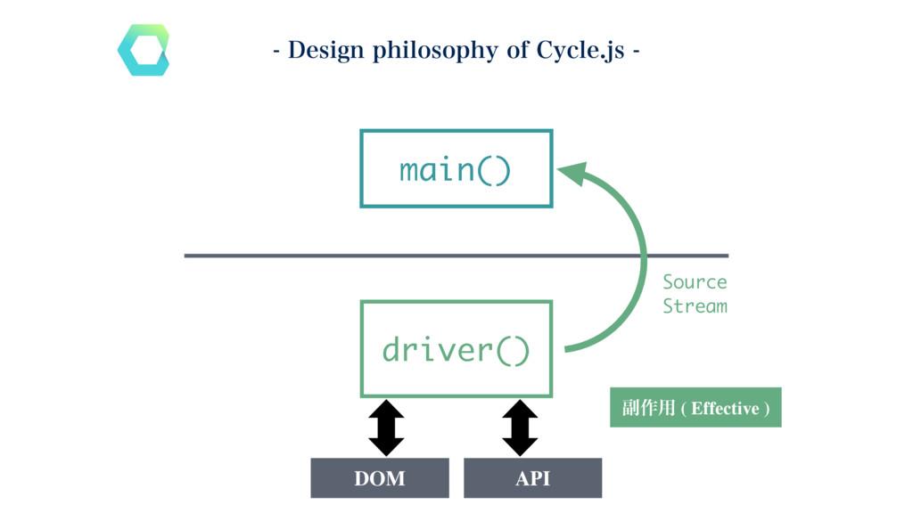 driver() main() ෭࡞༻ ( Effective ) DOM API Sourc...