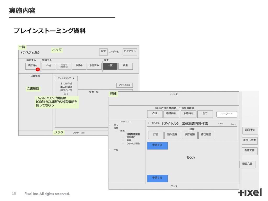 Fixel Inc. All rights reserved. 実施内容 ブレインストーミング...