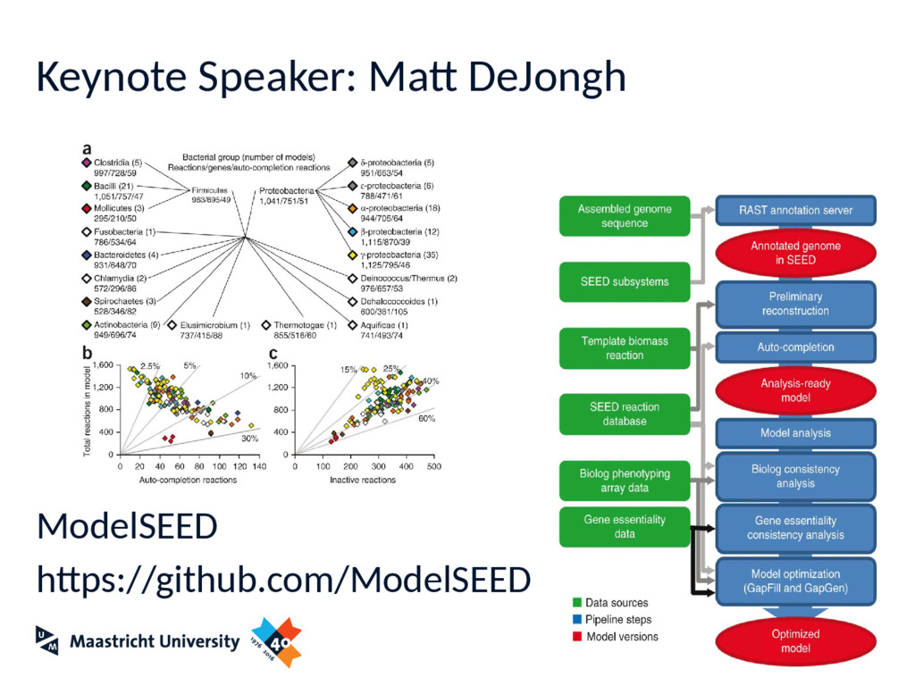 Keynote Speaker: Matt DeJongh ModelSEED https:/...