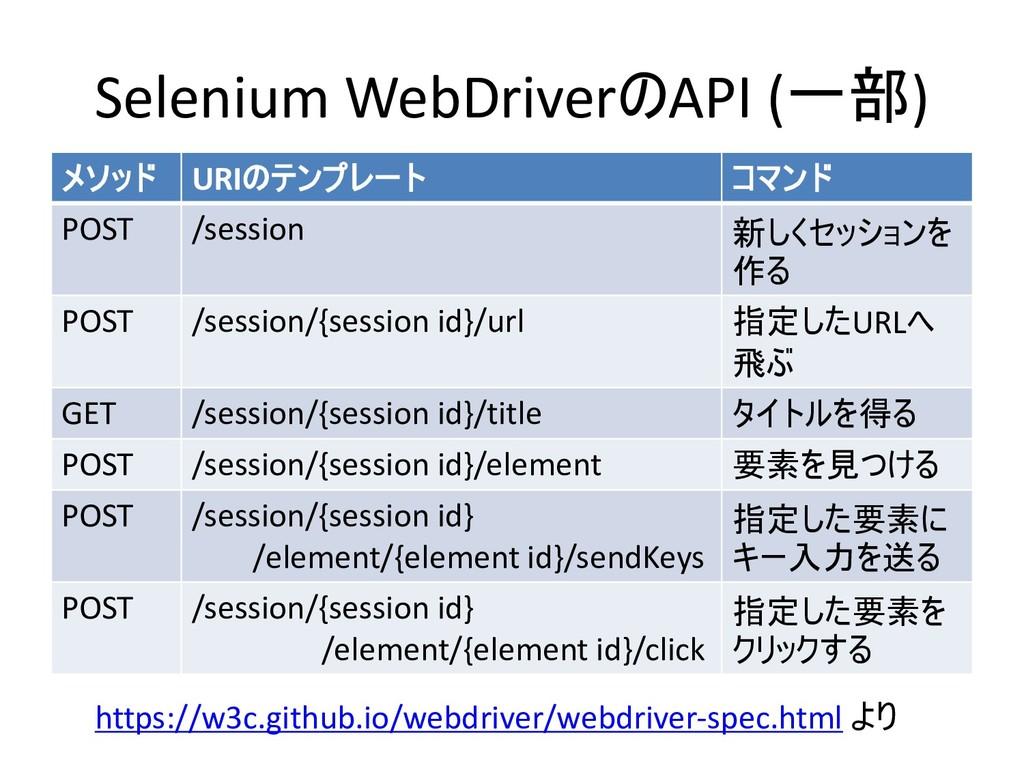 Selenium WebDriverAPI () +#%( URI&0)/1' *0(...