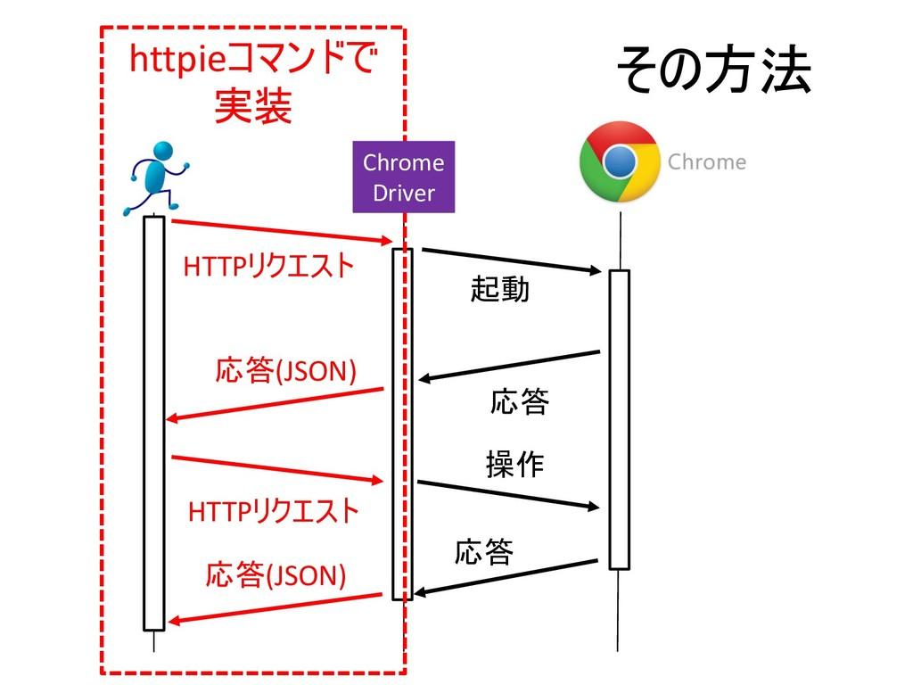 HTTP  (JSON) HTTP (JSON) h...