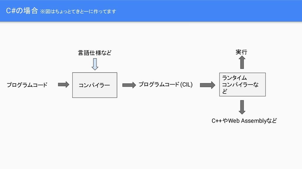 C#の場合 ※図はちょっとてきとーに作ってます コンパイラー プログラムコード 言語仕様など ...