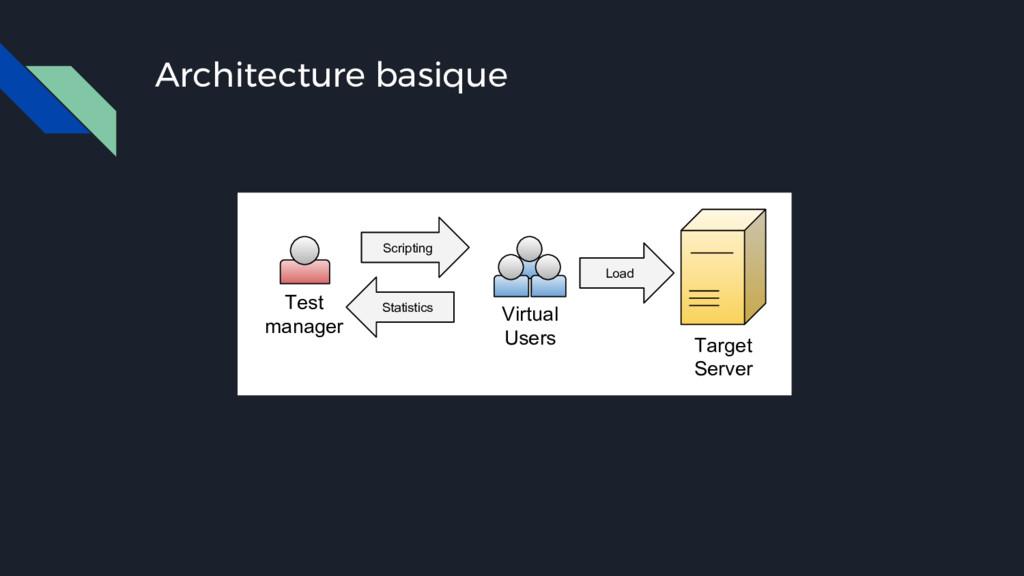 Architecture basique Test manager Target Server...