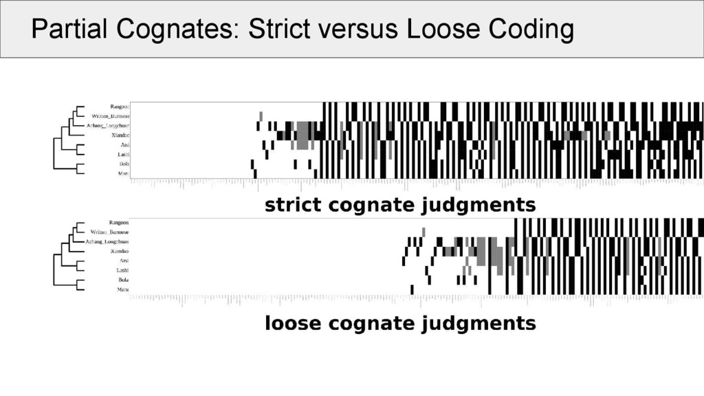 Partial Cognates: Strict versus Loose Coding