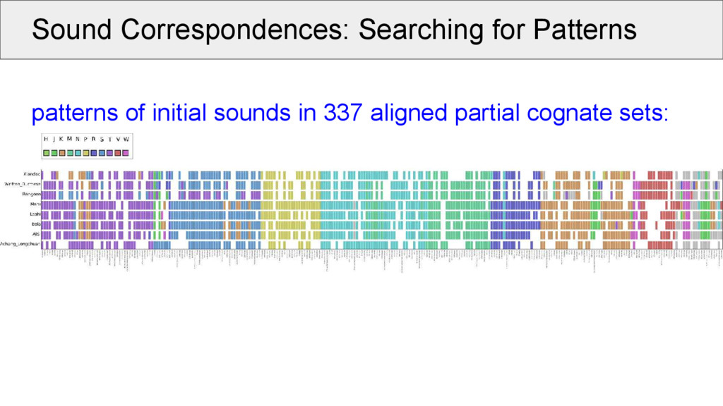 Sound Correspondences: Searching for Patterns p...