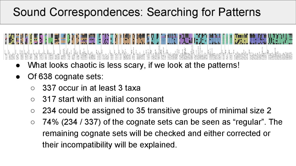 Sound Correspondences: Searching for Patterns S...