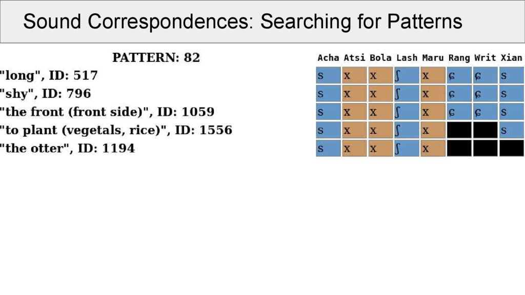 Sound Correspondences: Searching for Patterns